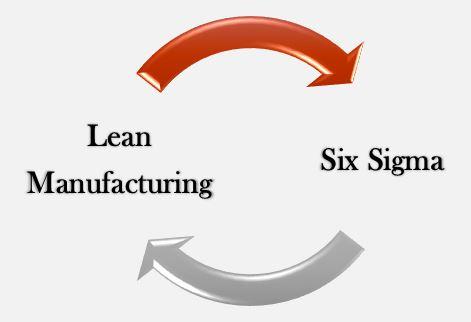 Factores Críticos en la Integración Lean Manufacturing y Seis Sigma